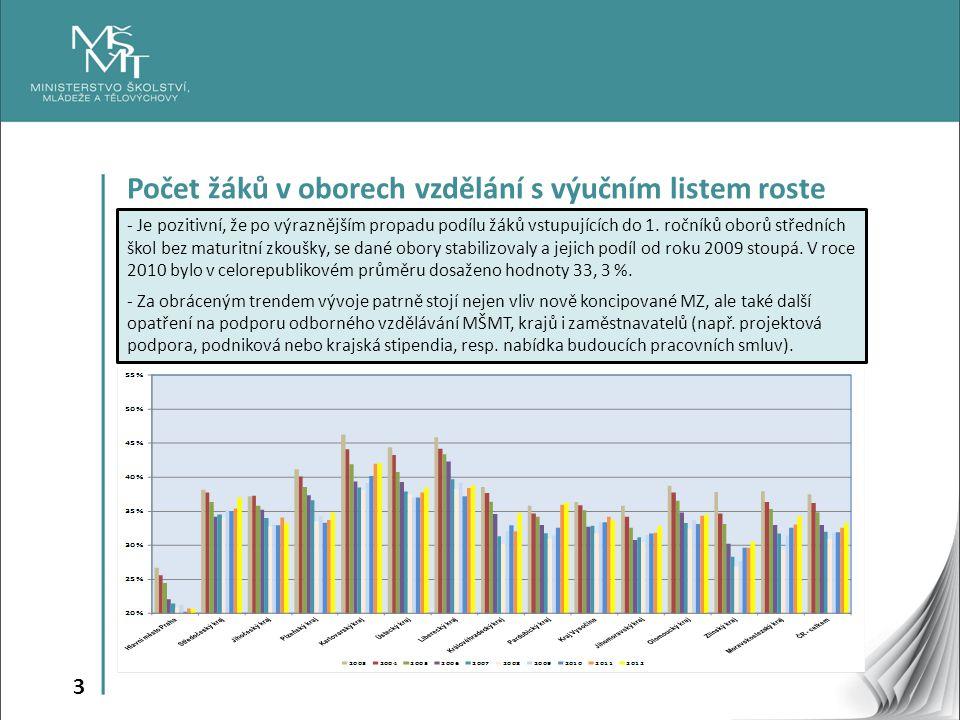 4 Míra nezaměstnanosti 1.pololetí 2013 - Eurostat - U absolventů SV s výučním listem je doložitelná vyšší míra nezaměstnanosti.