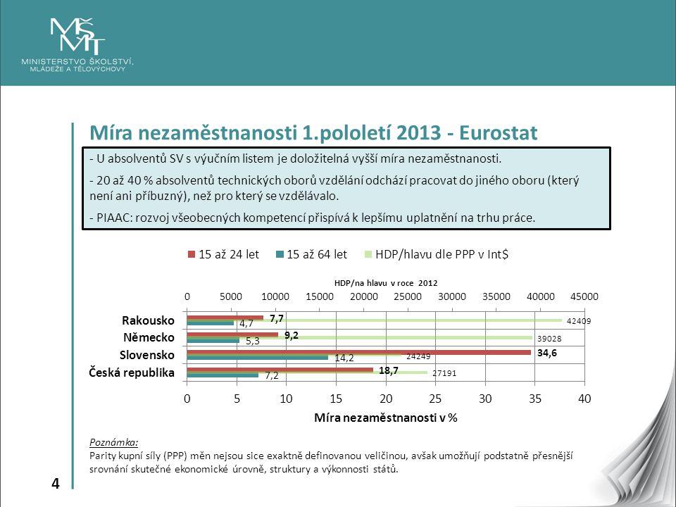 4 Míra nezaměstnanosti 1.pololetí 2013 - Eurostat - U absolventů SV s výučním listem je doložitelná vyšší míra nezaměstnanosti. - 20 až 40 % absolvent