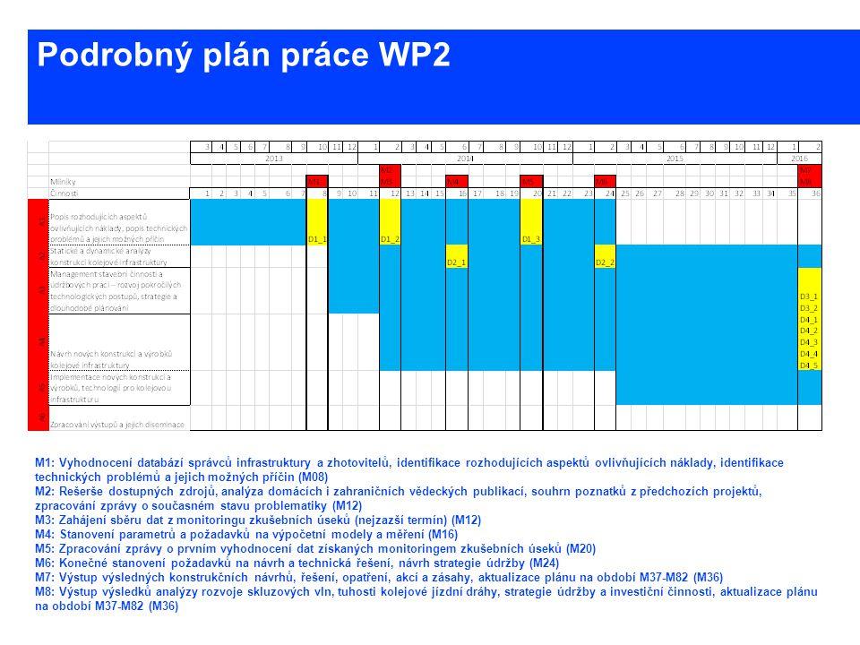 www.cesti.cz Podrobný plán práce WP2 M1: Vyhodnocení databází správců infrastruktury a zhotovitelů, identifikace rozhodujících aspektů ovlivňujících n