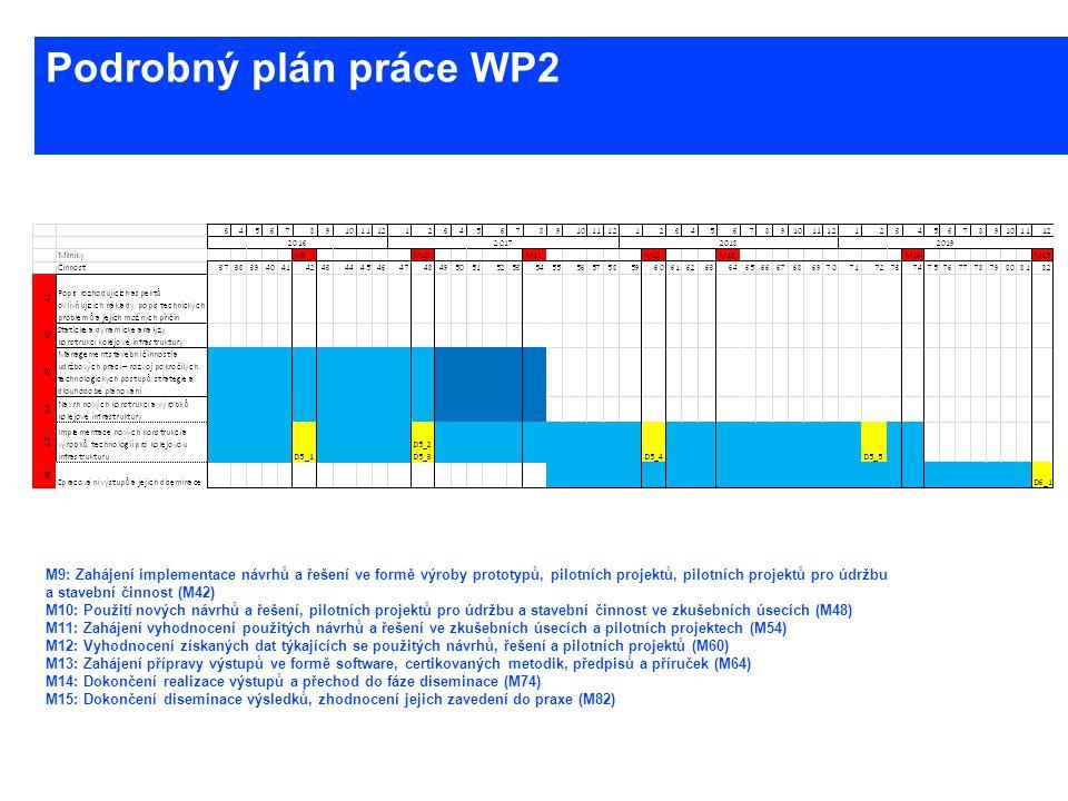 www.cesti.cz Podrobný plán práce WP2 M9: Zahájení implementace návrhů a řešení ve formě výroby prototypů, pilotních projektů, pilotních projektů pro ú