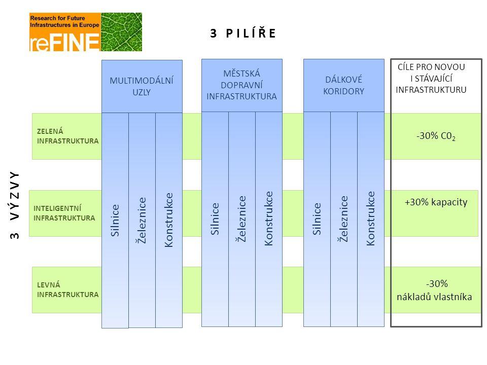 STRUKTURA PRACOVNÍCH BALÍČKŮ ŘÍZENÍ PROJEKTU A DISEMINACE Pozemní komunikace Kolejová infrastruktura Mosty Tunely Systémy hospodaření, posuzování trvanlivosti a oceňování životního cyklu v dopravní infrastruktuře Ochrana životního prostředí a zelená dopravní infrastruktura Bezpečnost, spolehlivost a diagnostika konstrukcí