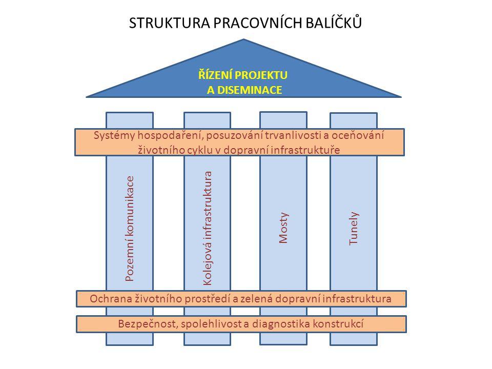 STRUKTURA PRACOVNÍCH BALÍČKŮ ŘÍZENÍ PROJEKTU A DISEMINACE Pozemní komunikace Kolejová infrastruktura Mosty Tunely Systémy hospodaření, posuzování trva