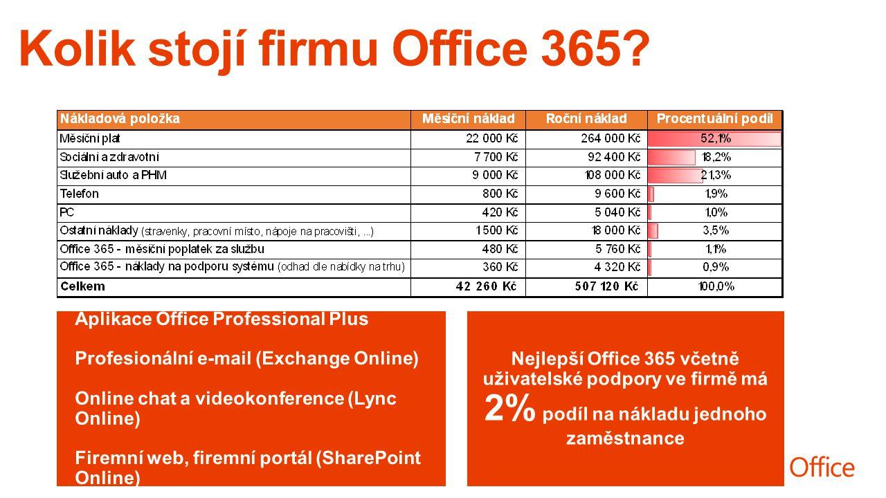 Aplikace Office Professional Plus Profesionální e-mail (Exchange Online) Online chat a videokonference (Lync Online) Firemní web, firemní portál (SharePoint Online) Nejlepší Office 365 včetně uživatelské podpory ve firmě má 2% podíl na nákladu jednoho zaměstnance