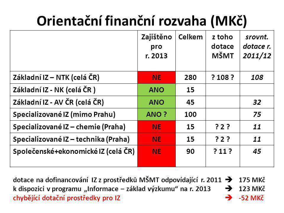 Orientační finanční rozvaha (MKč) Zajištěno pro r.