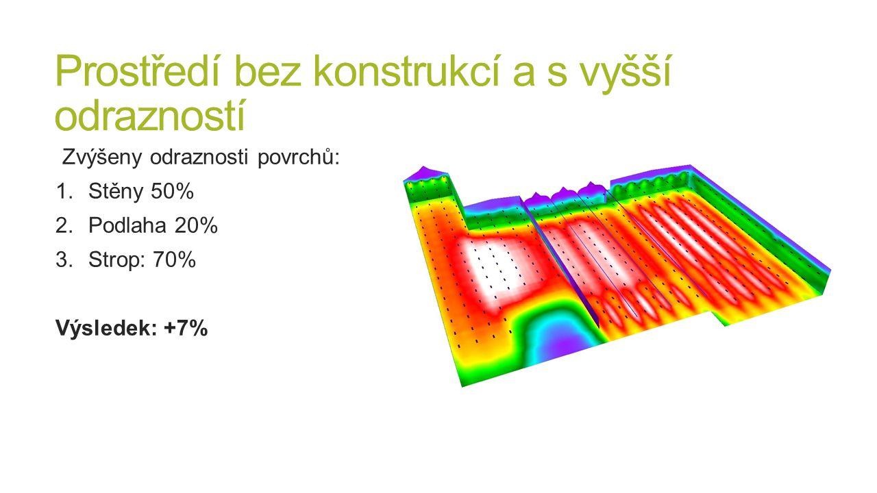 Prostředí bez konstrukcí a s vyšší odrazností Zvýšeny odraznosti povrchů: 1.Stěny 50% 2.Podlaha 20% 3.Strop: 70% Výsledek: +7%