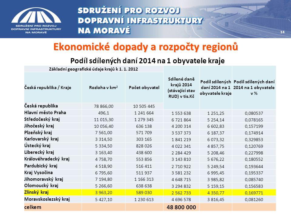 Ekonomické dopady a rozpočty regionů Základní geografické údaje krajů k 1. 1. 2012 Sdílené daně krajů 2014 (stávající stav RUD) v tis.Kč Podíl sdílený