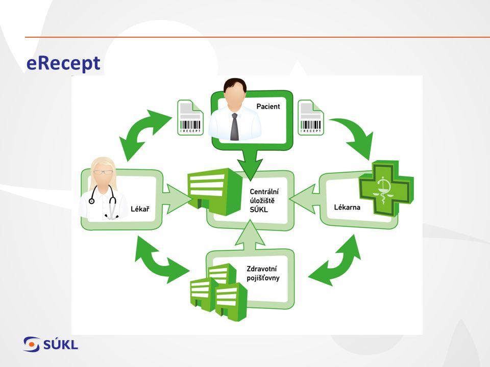 Proč eRecept eRecept je plně funkčním řešením elektronické preskripce jednou z podmínek elektronického zdravotnictví eRecept má všechny možnosti listinného receptu – IPLP, částečný výdej, výpis atd.