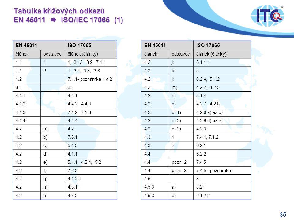 35 Tabulka křížových odkazů EN 45011  ISO/IEC 17065 (1) EN 45011ISO 17065 článekodstavecčlánek (články) 1.111, 3.12, 3.9, 7.1.1 1.121, 3.4, 3.5, 3.6