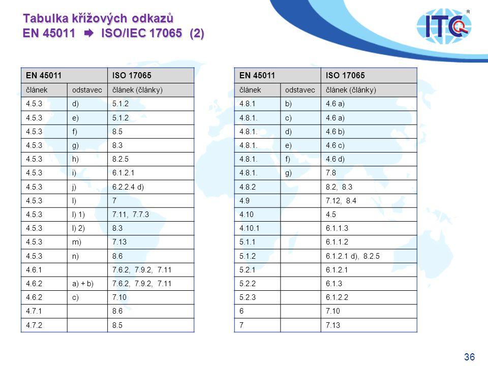 36 Tabulka křížových odkazů EN 45011  ISO/IEC 17065 (2) EN 45011ISO 17065 článekodstavecčlánek (články) 4.5.3d)5.1.2 4.5.3e)5.1.2 4.5.3f)8.5 4.5.3g)8