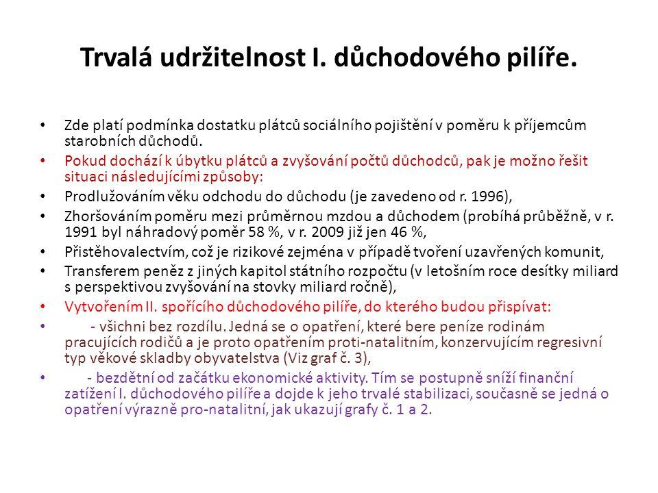 Graf č.1: Snižování nároků bezdětných z I. důchodového pilíře.