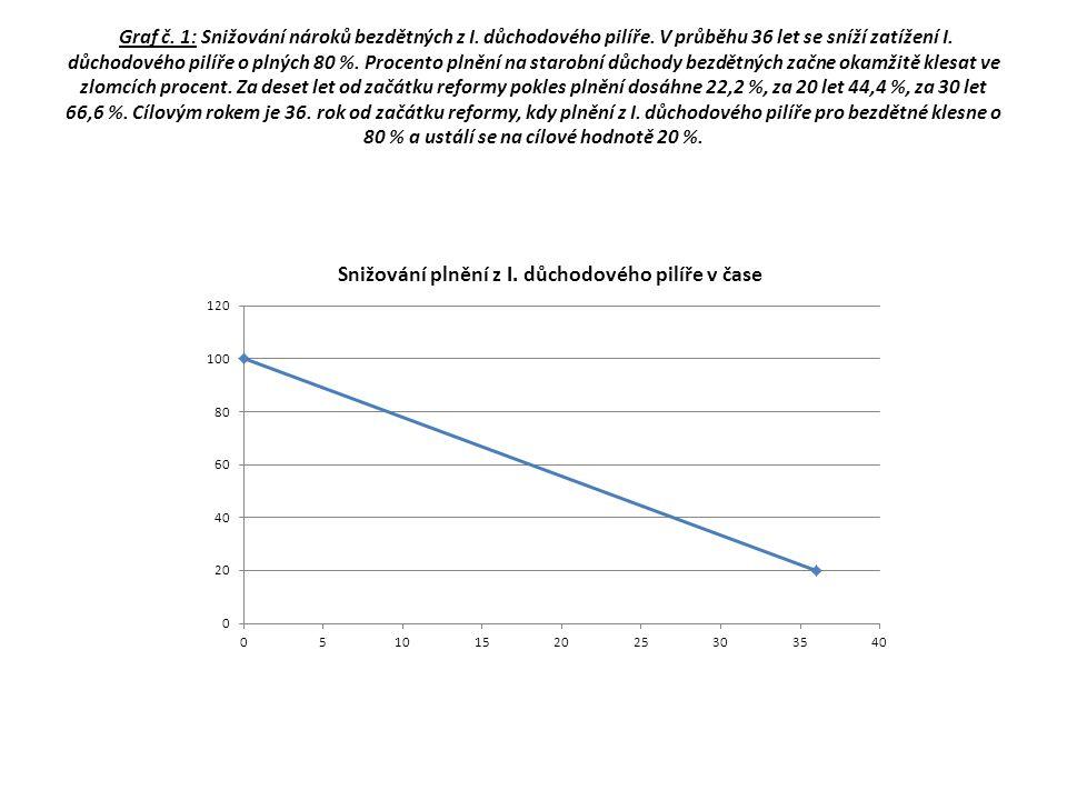 Graf č. 1: Snižování nároků bezdětných z I. důchodového pilíře. V průběhu 36 let se sníží zatížení I. důchodového pilíře o plných 80 %. Procento plněn