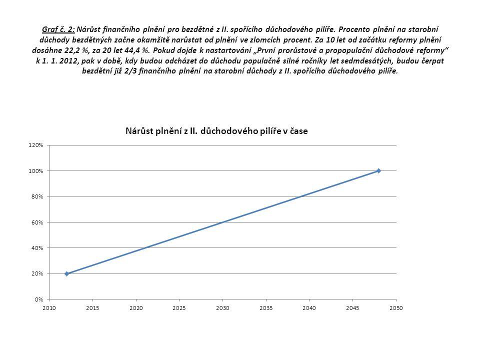 Trvalá udržitelnost poměru mzda/důchod.