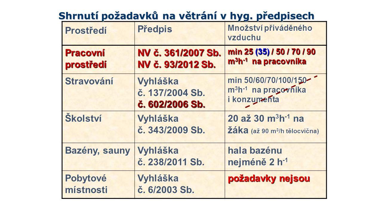 ProstředíPředpis Množství přiváděného vzduchu Pracovníprostředí NV č. 361/2007 Sb. NV č. 93/2012 Sb. min 25 (35) / 50 / 70 / 90 m 3 h -1 na pracovníka