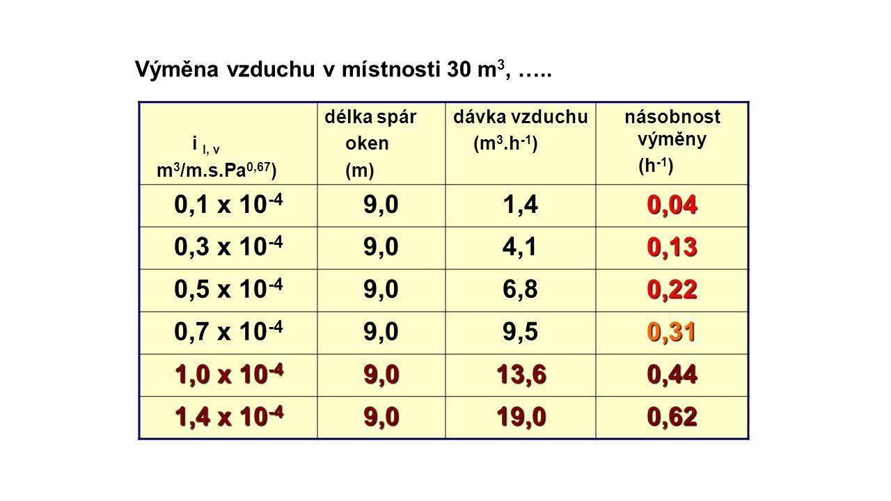 Výměna vzduchu v místnosti 30 m 3, ….. i l, v m 3 /m.s.Pa 0,67 ) délka spár oken (m) dávka vzduchu (m 3.h -1 ) násobnost výměny (h -1 ) 0,1 x 10 -4 9,