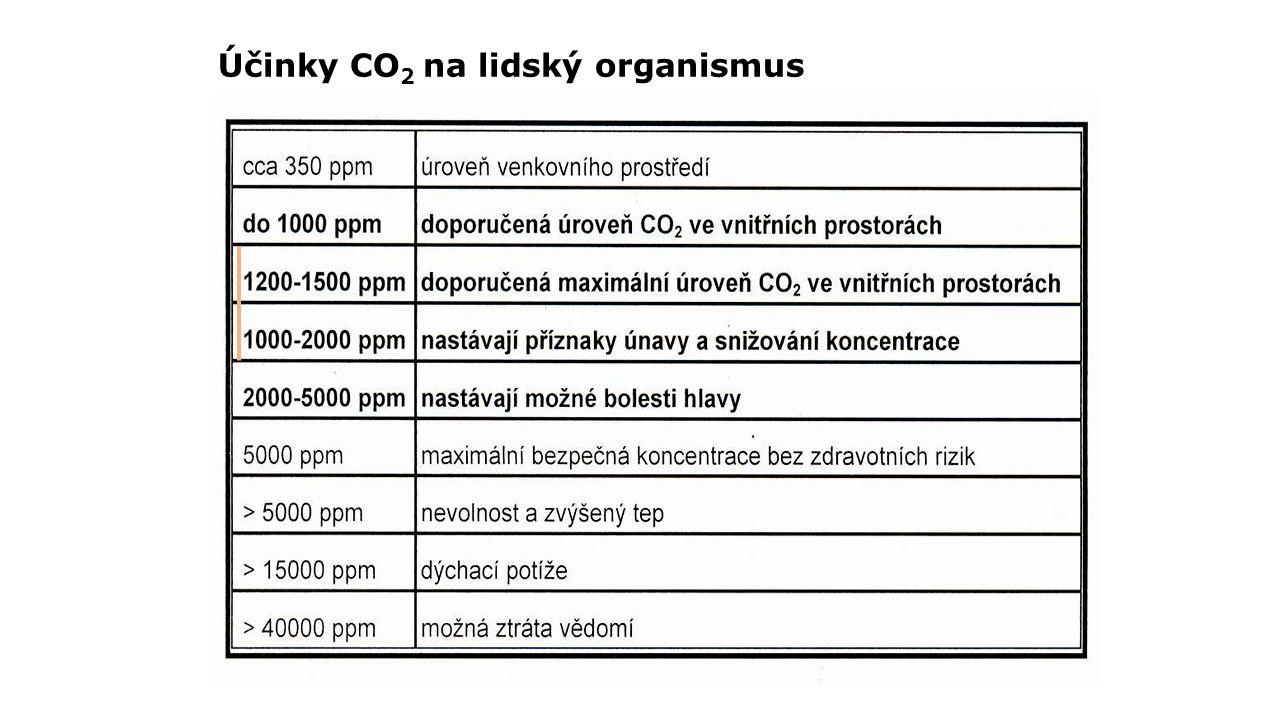 Účinky CO 2 na lidský organismus