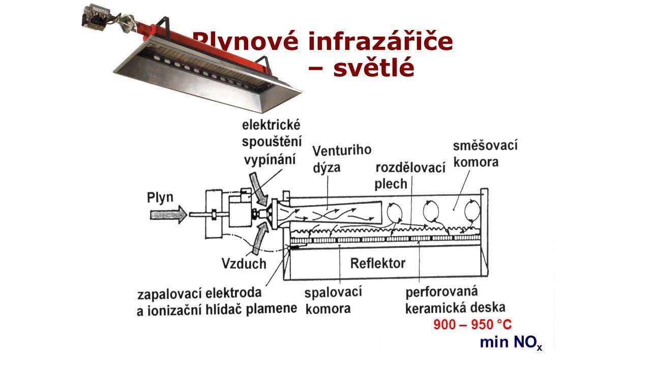 Plynové infrazářiče – světlé 900 – 950 °C min NO x