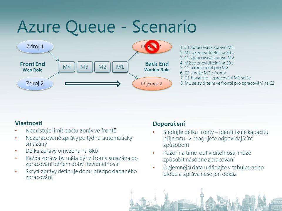 Azure Queue - Scenario Zdroj 2 Zdroj 1 Příjemce 2 Příjemce 1 M4 M3 M2 M1 M2 1.