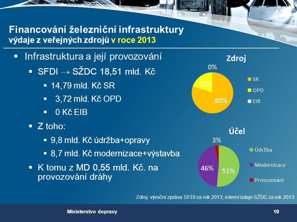  Infrastruktura a její provozování  SFDI → SŽDC 18,51 mld. Kč  14,79 mld. Kč SR  3,72 mld. Kč OPD  0 Kč EIB  Z toho:  9,8 mld. Kč údržba+opravy
