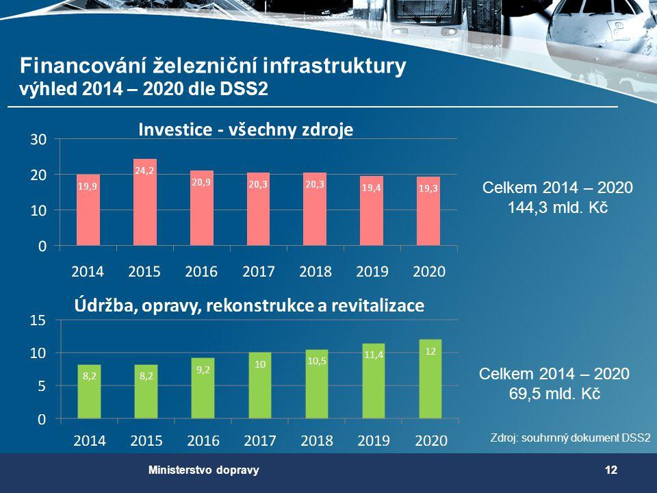 12 Celkem 2014 – 2020 144,3 mld. Kč Celkem 2014 – 2020 69,5 mld. Kč Financování železniční infrastruktury výhled 2014 – 2020 dle DSS2 Zdroj: souhrnný