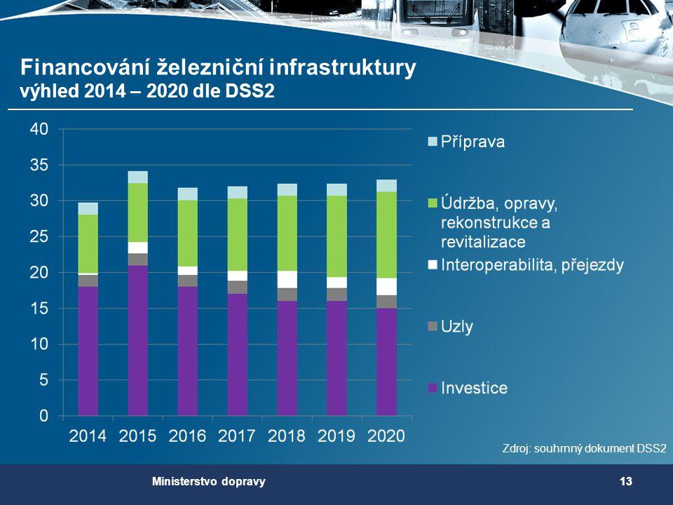 13 Zdroj: souhrnný dokument DSS2 Financování železniční infrastruktury výhled 2014 – 2020 dle DSS2 13Ministerstvo dopravy