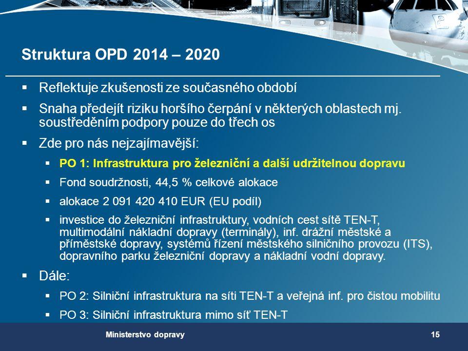 Struktura OPD 2014 – 2020  Reflektuje zkušenosti ze současného období  Snaha předejít riziku horšího čerpání v některých oblastech mj. soustředěním