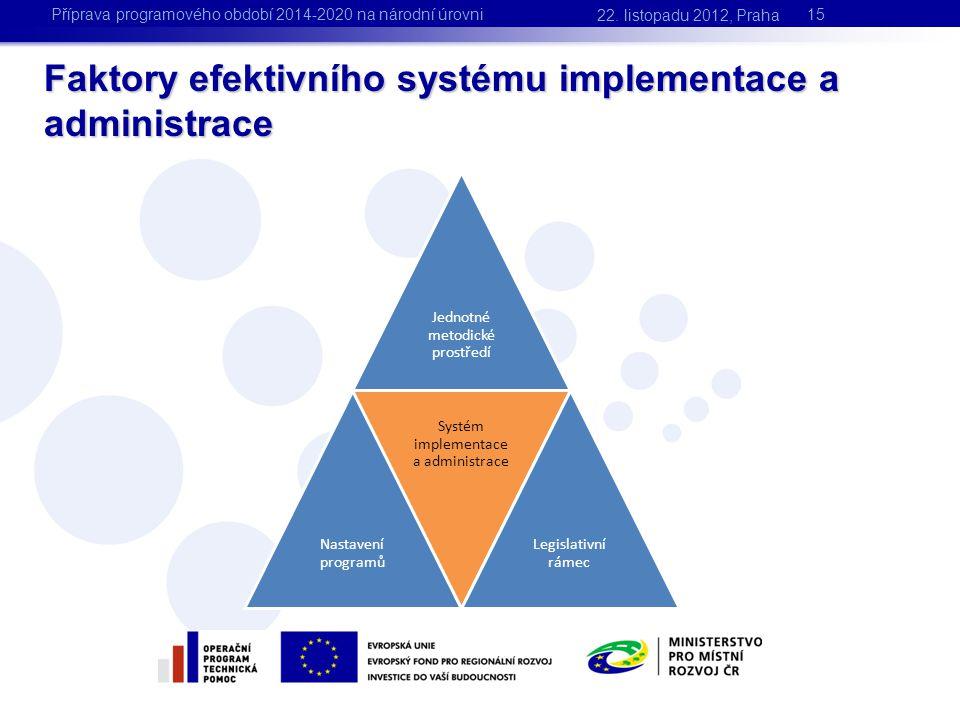 Faktory efektivního systému implementace a administrace 15 Jednotné metodické prostředí Nastavení programů Systém implementace a administrace Legislat