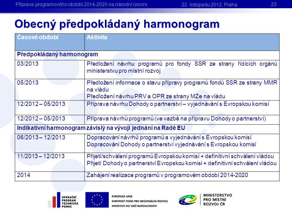 Obecný předpokládaný harmonogram 23 22. listopadu 2012, Praha Příprava programového období 2014-2020 na národní úrovni Časové obdobíAktivita Předpoklá
