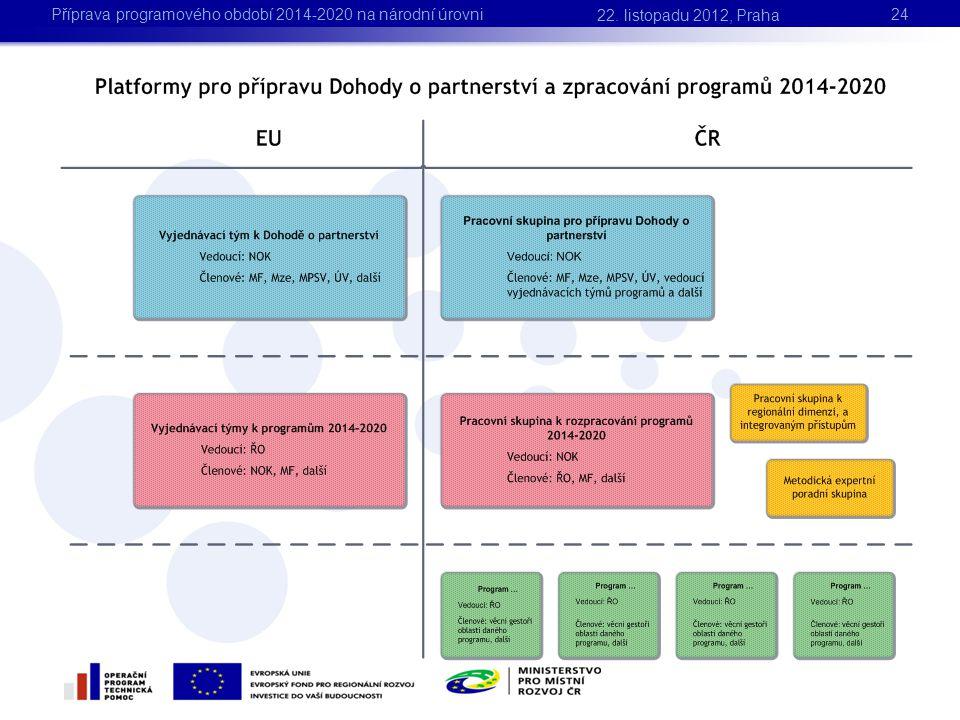 24 22. listopadu 2012, Praha Příprava programového období 2014-2020 na národní úrovni