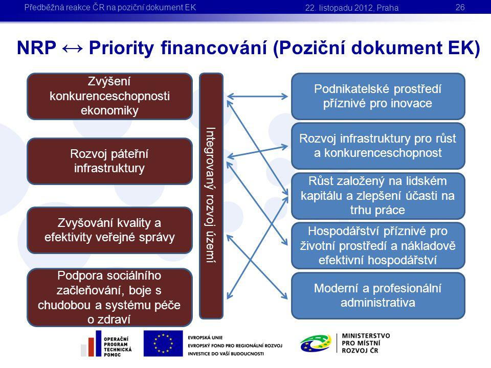 NRP ↔ Priority financování (Poziční dokument EK) 26 Zvýšení konkurenceschopnosti ekonomiky Rozvoj páteřní infrastruktury Zvyšování kvality a efektivit