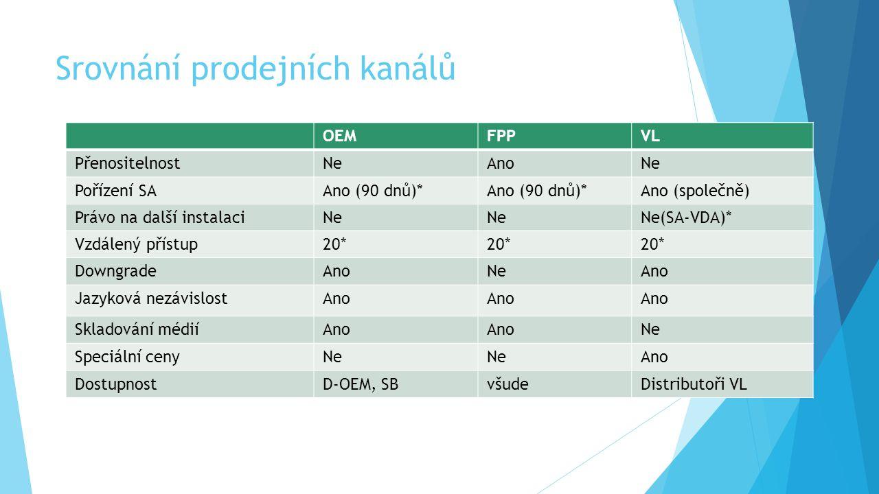 Srovnání prodejních kanálů OEMFPPVL PřenositelnostNeAnoNe Pořízení SAAno (90 dnů)* Ano (společně) Právo na další instalaciNe Ne(SA-VDA)* Vzdálený přístup20* DowngradeAnoNeAno Jazyková nezávislostAno Skladování médiíAno Ne Speciální cenyNe Ano DostupnostD-OEM, SBvšudeDistributoři VL