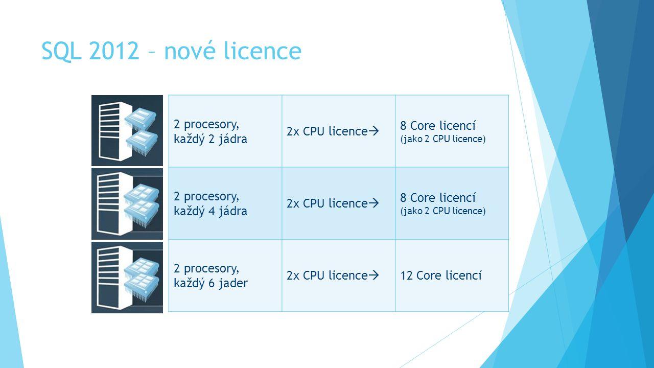 SQL 2012 – nové licence 2 procesory, každý 2 jádra 2x CPU licence  8 Core licencí (jako 2 CPU licence) 2 procesory, každý 4 jádra 2x CPU licence  8 Core licencí (jako 2 CPU licence) 2 procesory, každý 6 jader 2x CPU licence  12 Core licencí