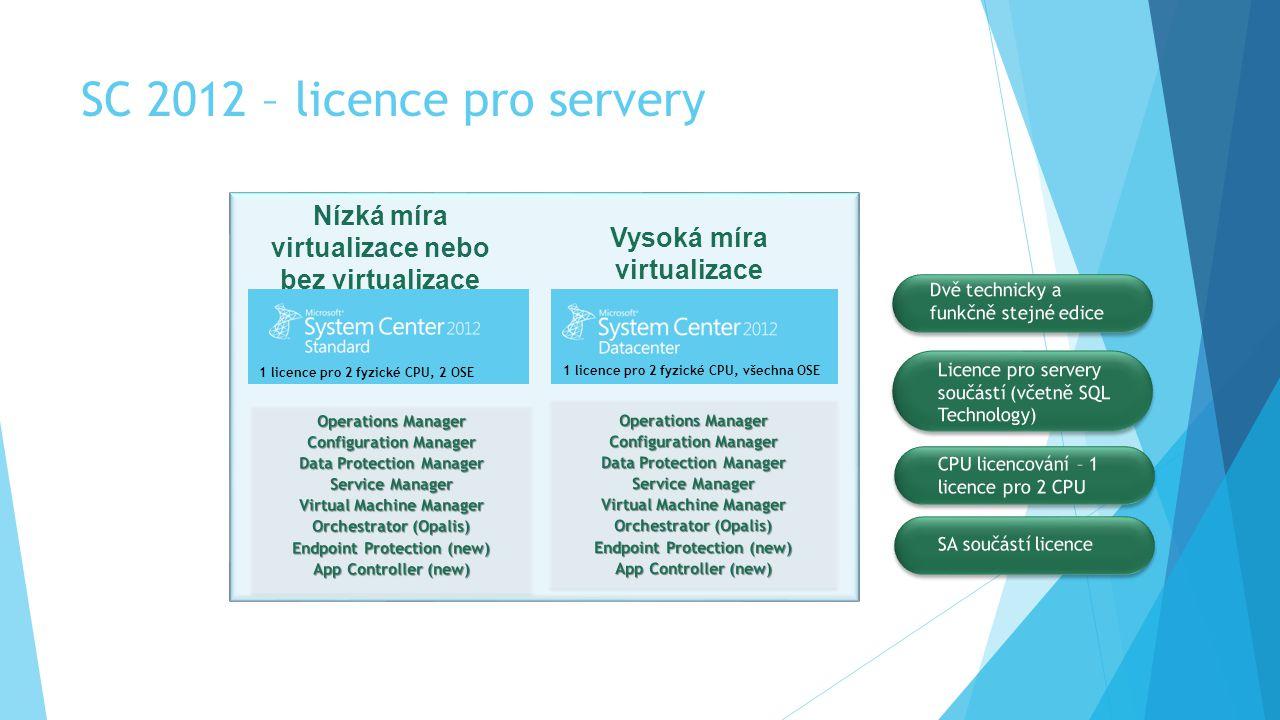 1 licence pro 2 fyzické CPU, 2 OSE 1 licence pro 2 fyzické CPU, všechna OSE Nízká míra virtualizace nebo bez virtualizace Vysoká míra virtualizace SC 2012 – licence pro servery