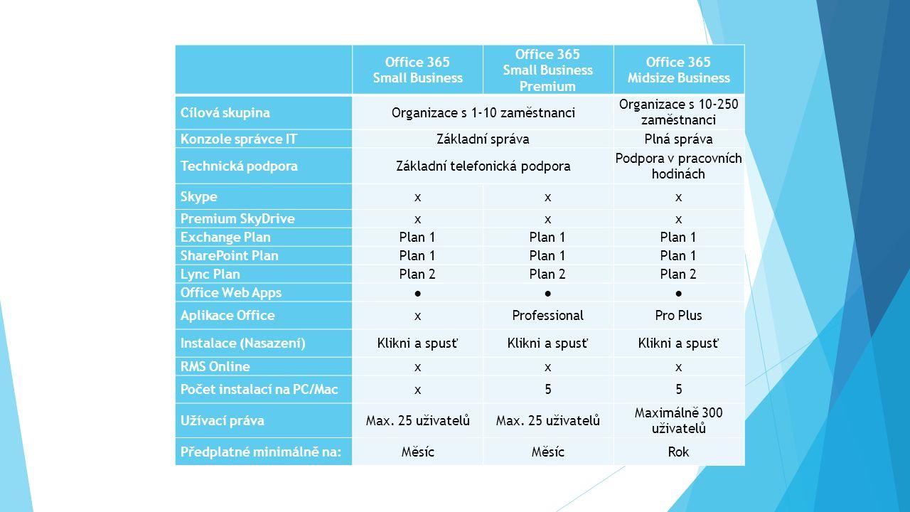 Office 365 Small Business Office 365 Small Business Premium Office 365 Midsize Business Cílová skupinaOrganizace s 1-10 zaměstnanci Organizace s 10-250 zaměstnanci Konzole správce ITZákladní správaPlná správa Technická podporaZákladní telefonická podpora Podpora v pracovních hodinách Skypexxx Premium SkyDrivexxx Exchange PlanPlan 1 SharePoint PlanPlan 1 Lync PlanPlan 2 Office Web Apps●●● Aplikace OfficexProfessionalPro Plus Instalace (Nasazení)Klikni a spusť RMS Onlinexxx Počet instalací na PC/Macx55 Užívací právaMax.