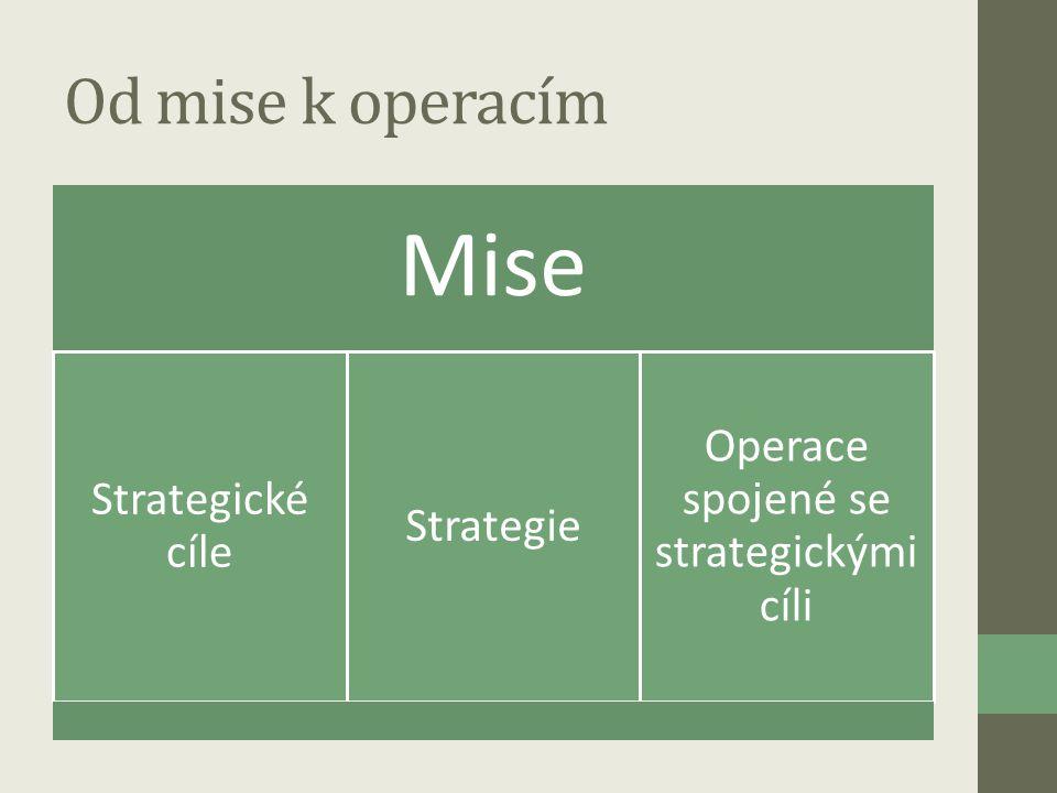 Od mise k operacím Mise Strategické cíle Strategie Operace spojené se strategickými cíli