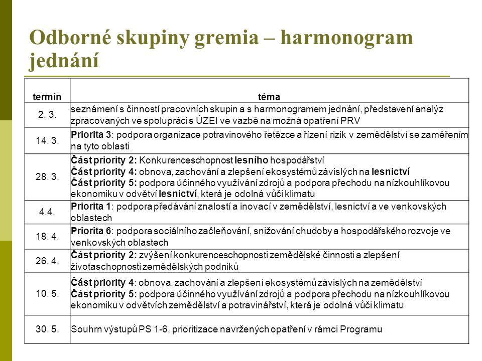 Odborné skupiny gremia – harmonogram jednání termíntéma 2. 3. seznámení s činností pracovních skupin a s harmonogramem jednání, představení analýz zpr