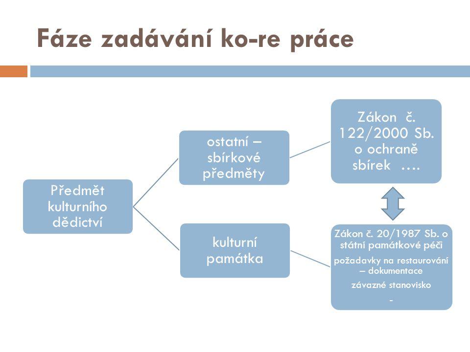 Fáze zadávání ko-re práce Předmět kulturního dědictví ostatní – sbírkové předměty Zákon č.
