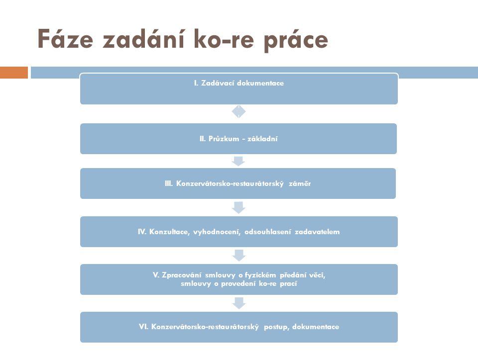 Fáze zadání ko-re práce I.Zadávací dokumentace II.
