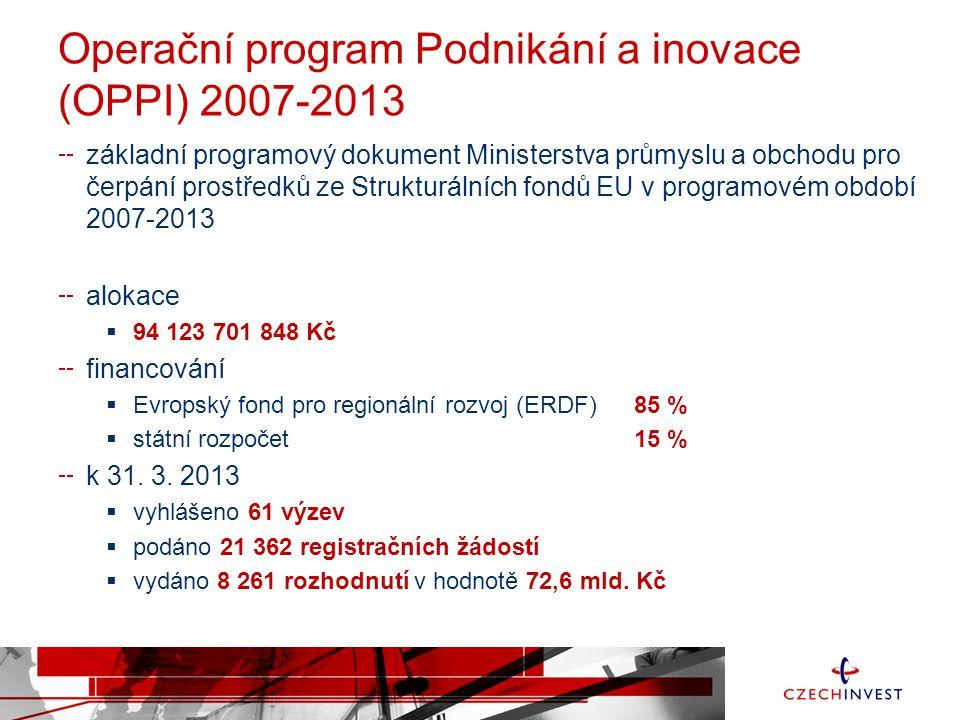 Operační program Podnikání a inovace (OPPI) 2007-2013 základní programový dokument Ministerstva průmyslu a obchodu pro čerpání prostředků ze Strukturálních fondů EU v programovém období 2007-2013 alokace  94 123 701 848 Kč financování  Evropský fond pro regionální rozvoj (ERDF)85 %  státní rozpočet15 % k 31.