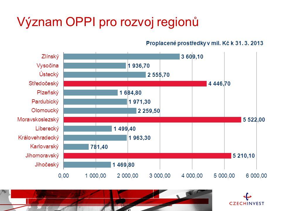 Význam OPPI pro rozvoj regionů