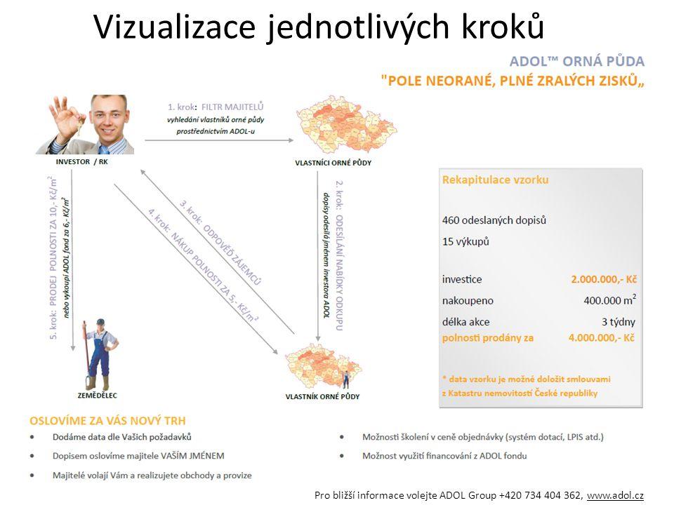 Vizualizace jednotlivých kroků Pro bližší informace volejte ADOL Group +420 734 404 362, www.adol.cz