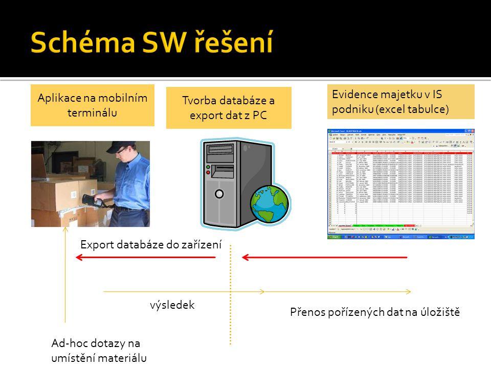 Evidence majetku v IS podniku (excel tabulce) Export databáze do zařízení Ad-hoc dotazy na umístění materiálu Přenos pořízených dat na úložiště výsledek Tvorba databáze a export dat z PC Aplikace na mobilním terminálu