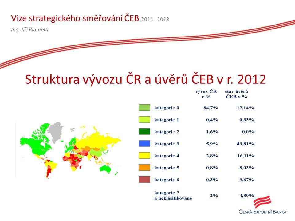 Vize strategického směřování ČEB 2014 - 2018 Struktura vývozu ČR a úvěrů ČEB v r.