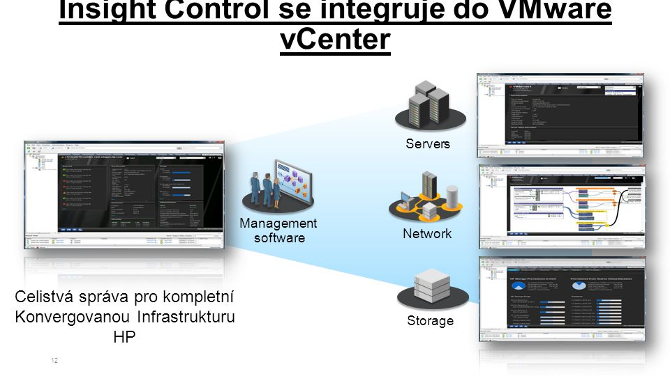 12 Celistvá správa pro kompletní Konvergovanou Infrastrukturu HP Management software Network Servers Storage Insight Control se integruje do VMware vCenter