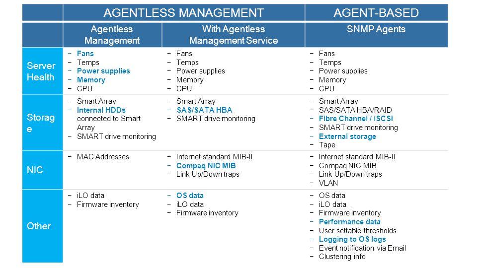 Broadcom Emulex Qlogic Intel 1Gb 10Gb FCoE IB FlexLOM Vám dává možnost volby: Výběr konektivity LAN on Motherboard Možnost budoucího upgrade LOM Teaming síťových karet více výrobců