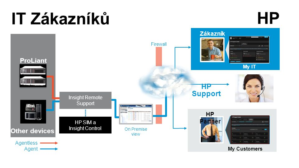 ProLiant Gen8 Other devices Zákazník HP Partner My Customers My IT Environment Insight Remote Support On Premise view Agentless Agent Firewall HP SIM a Insight Control HP Support HP IT Zákazníků Insight Remote Support