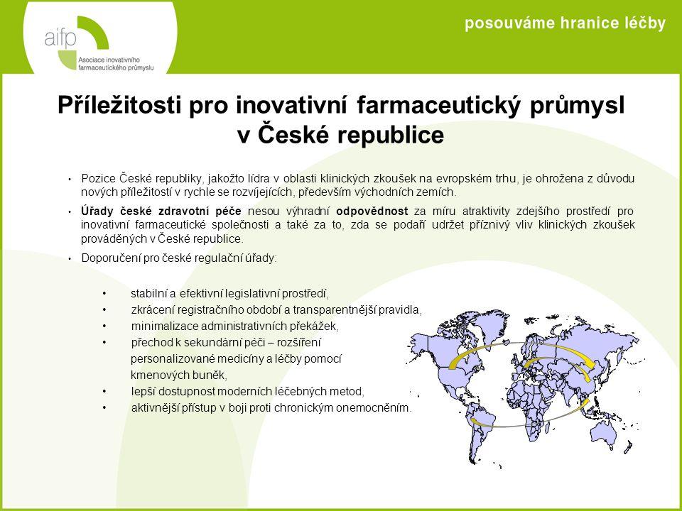 Příležitosti pro inovativní farmaceutický průmysl v České republice • Pozice České republiky, jakožto lídra v oblasti klinických zkoušek na evropském