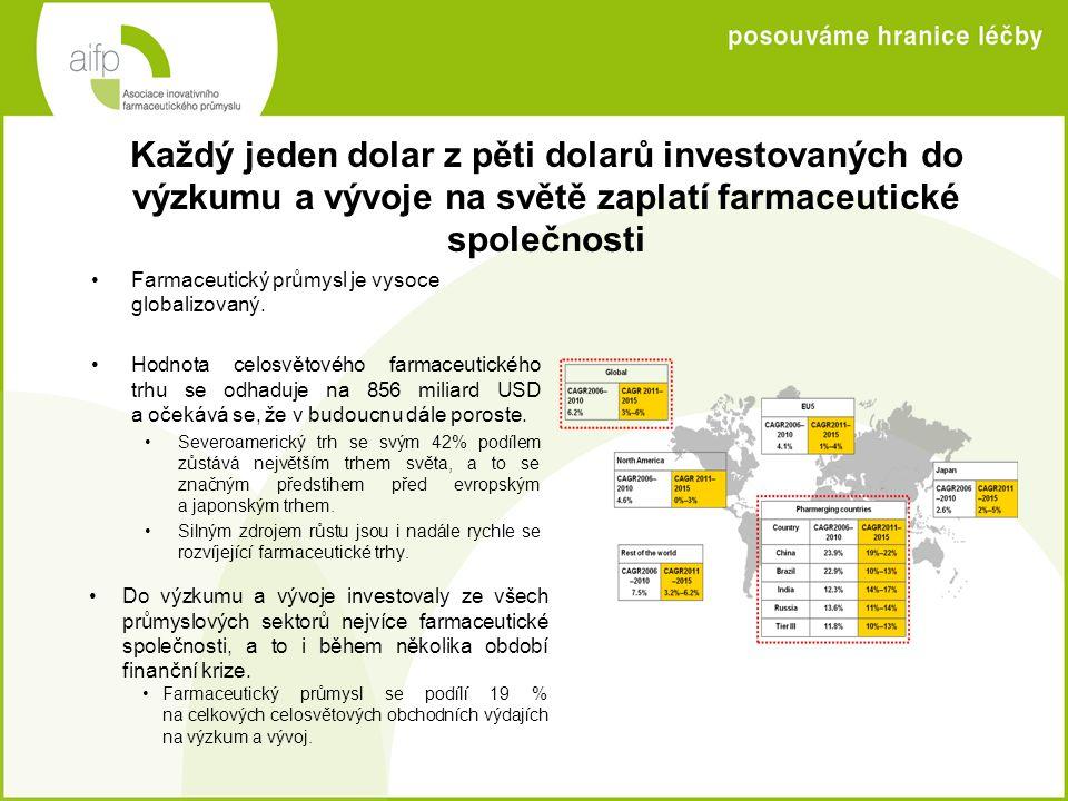 Každý jeden dolar z pěti dolarů investovaných do výzkumu a vývoje na světě zaplatí farmaceutické společnosti •Farmaceutický průmysl je vysoce globaliz