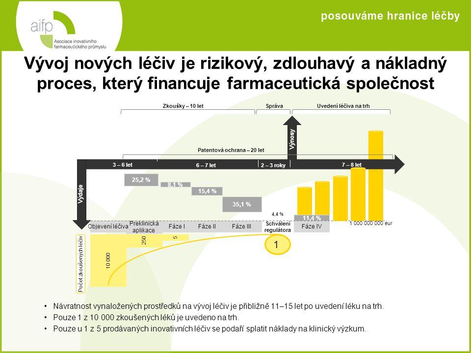 Inovativní farmaceutické společnosti v ČR vydají na výzkum a vývoj více než ostatní průmyslová odvětví •V současné době v České republice působí 30 farmaceutických společností, jež jsou součástí AIFP.