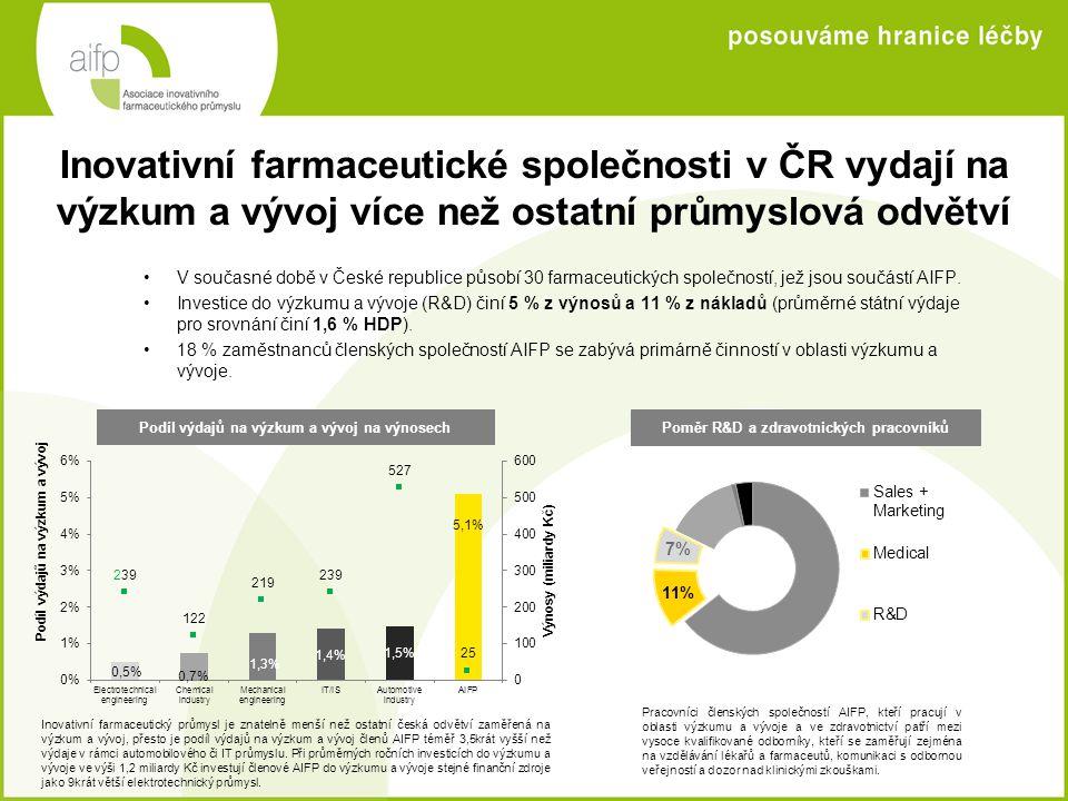 Inovativní farmaceutické společnosti v ČR vydají na výzkum a vývoj více než ostatní průmyslová odvětví •V současné době v České republice působí 30 fa
