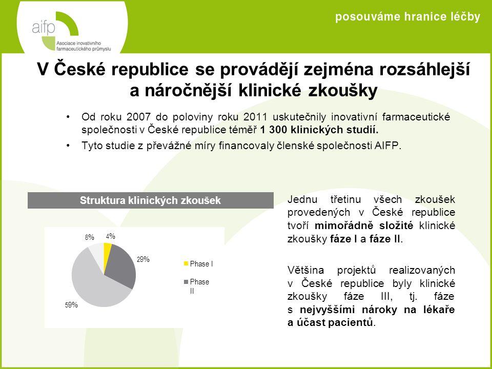 V České republice se provádějí zejména rozsáhlejší a náročnější klinické zkoušky •Od roku 2007 do poloviny roku 2011 uskutečnily inovativní farmaceuti